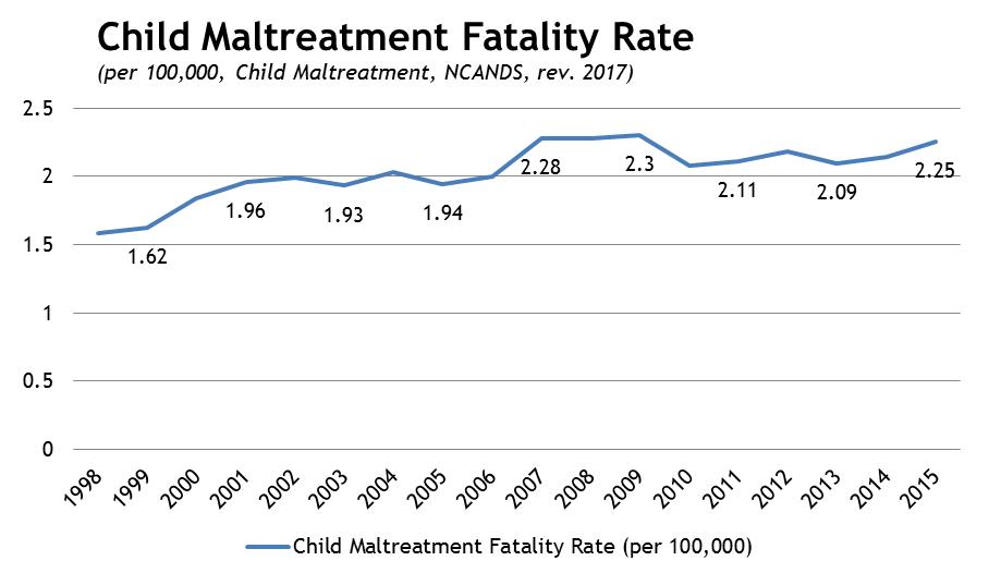 Child maltreatment fatality rate via Children's Bureau 2017 (Childhelp)