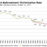 Child maltreatment victimization rate via ACY 2017 (Childhelp)